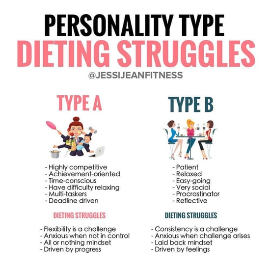 Dieting Struggles Based on Personality Type