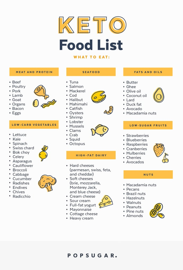 Modest image with keto shopping list printable