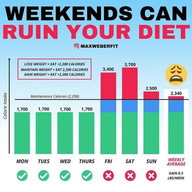 Afbeeldingsresultaat voor Weight Loss calories during the weekend