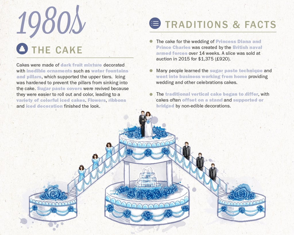 History Of Wedding Cakes Traditions