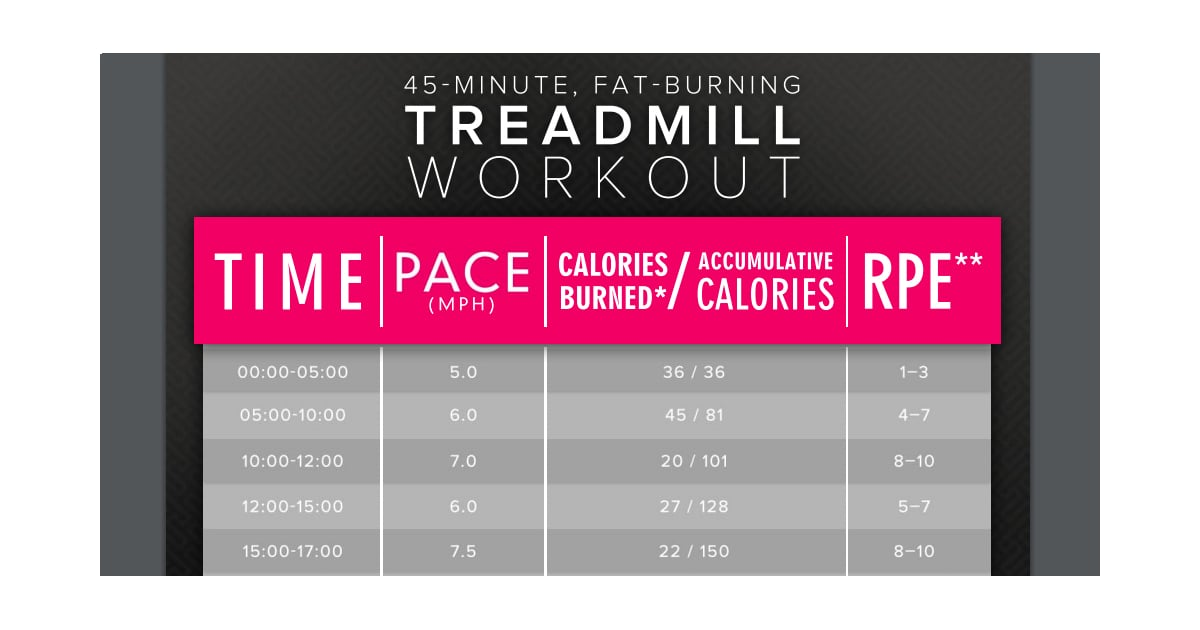 45 minute treadmill interval workout to fight belly fat popsugar 45 minute treadmill interval workout to fight belly fat popsugar fitness ccuart Gallery