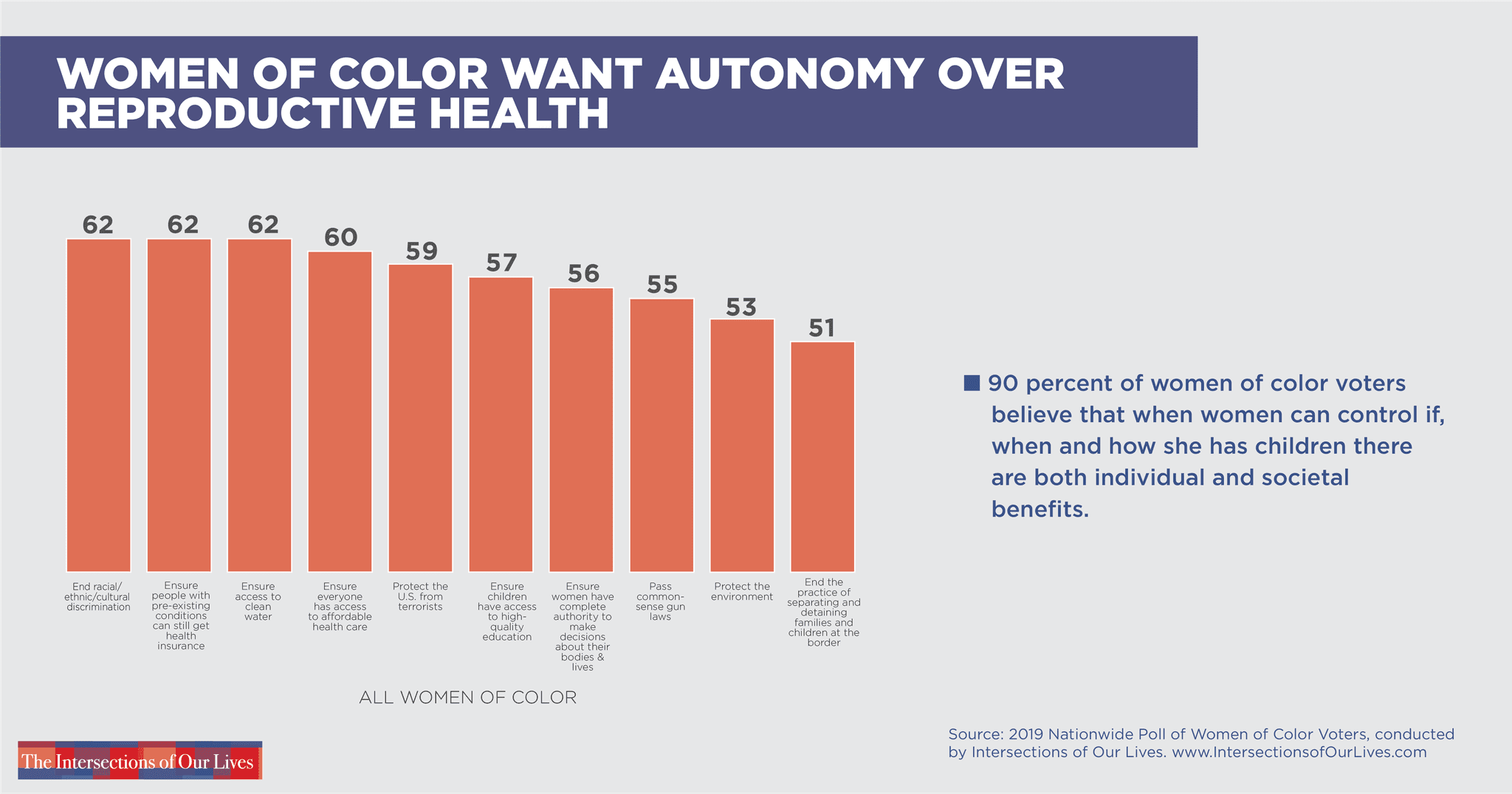 WOC want to make their own decisions about their bodies.