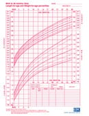 Growth Charts for Boys and Girls