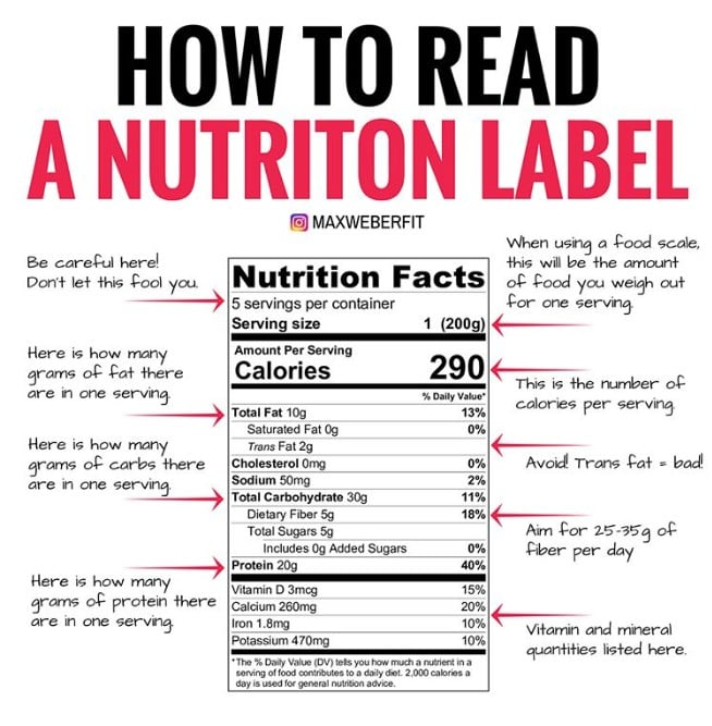 How To Read A Nutrition Label For Macros