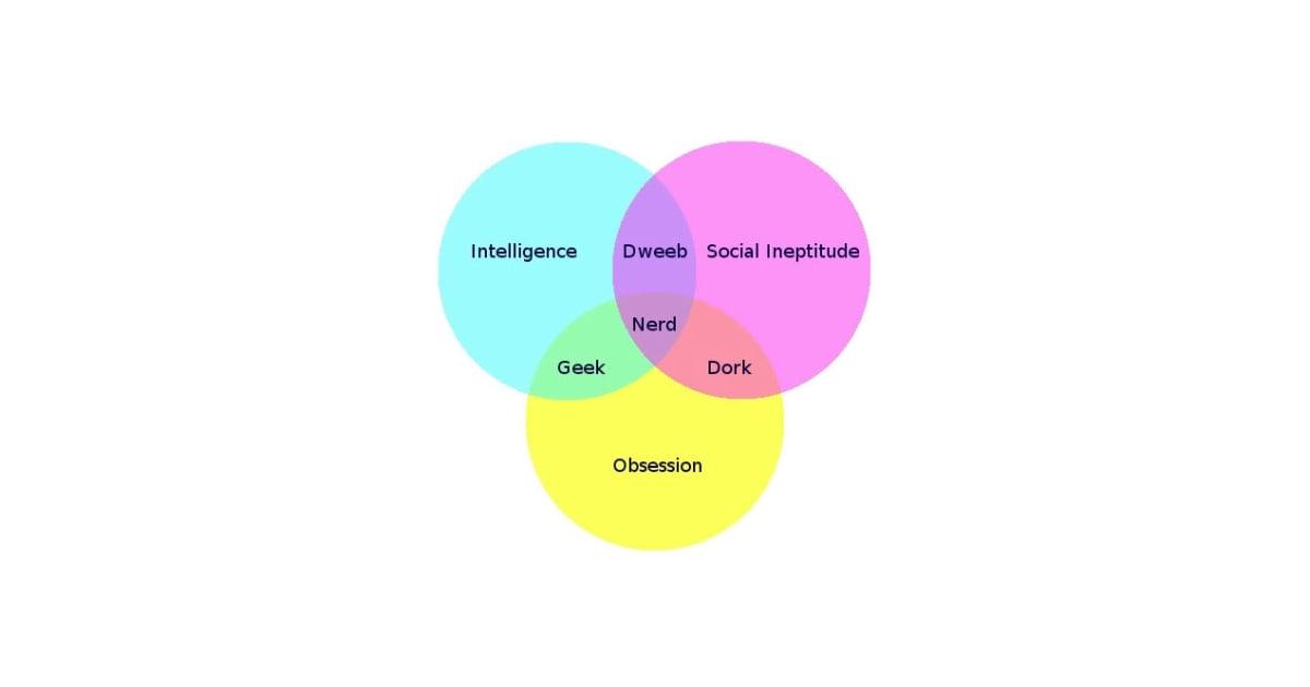 Geek vs  Nerd vs  Dork vs  Dweeb | POPSUGAR Tech