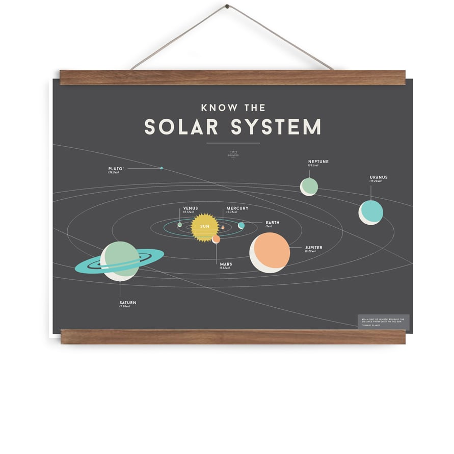 We Are Squared Solar System Poster, $24.95