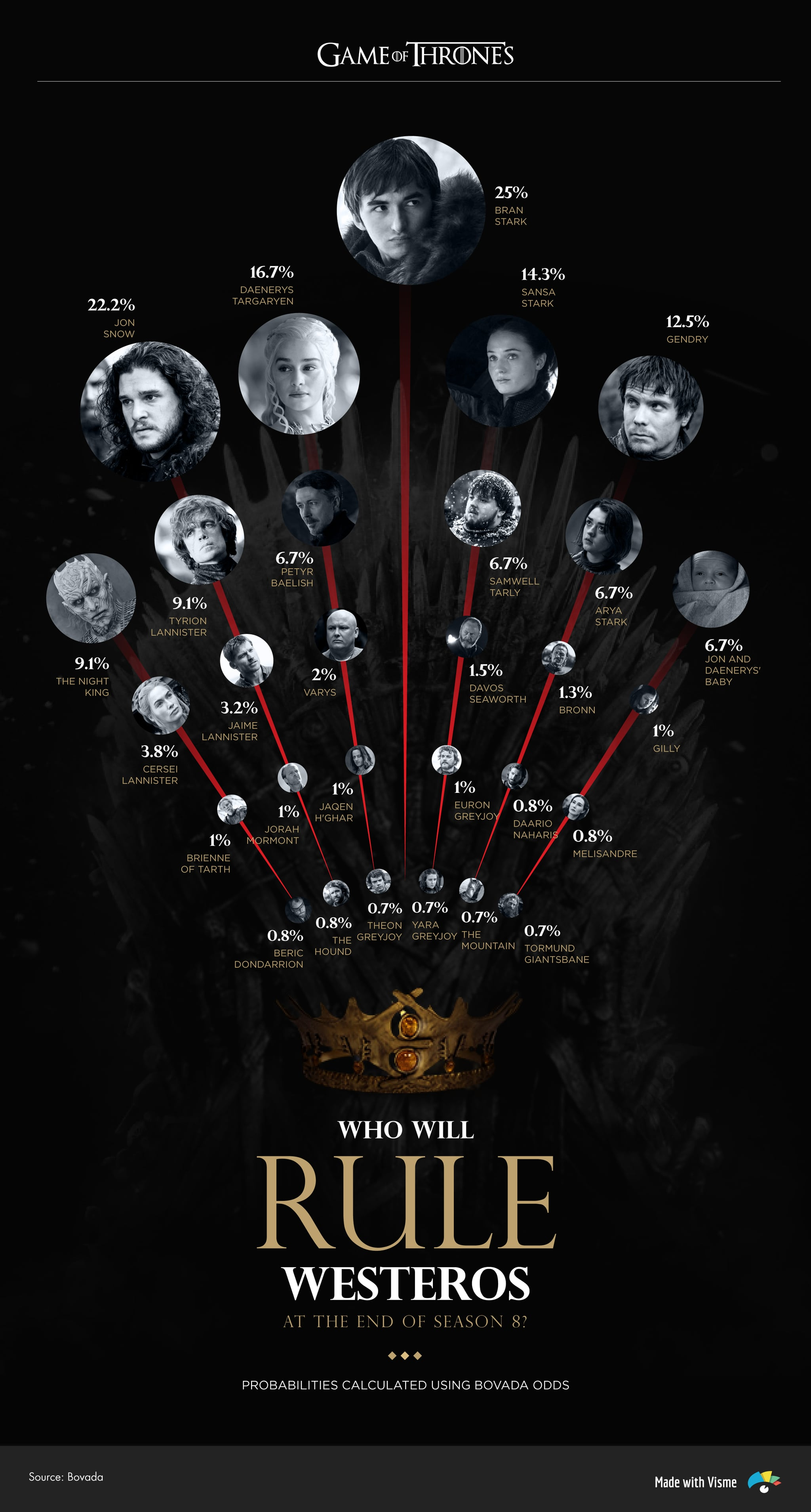 tmp_tEHnQP_99c12c71da231682_got-who-will-rule-westeros-high.jpg