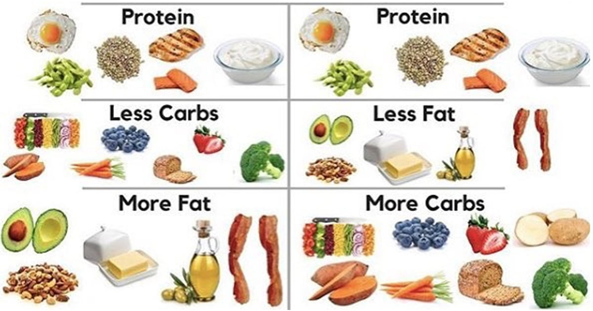 Which Is Better For Fat Loss: a Low-Carb or Low-Fat Diet?