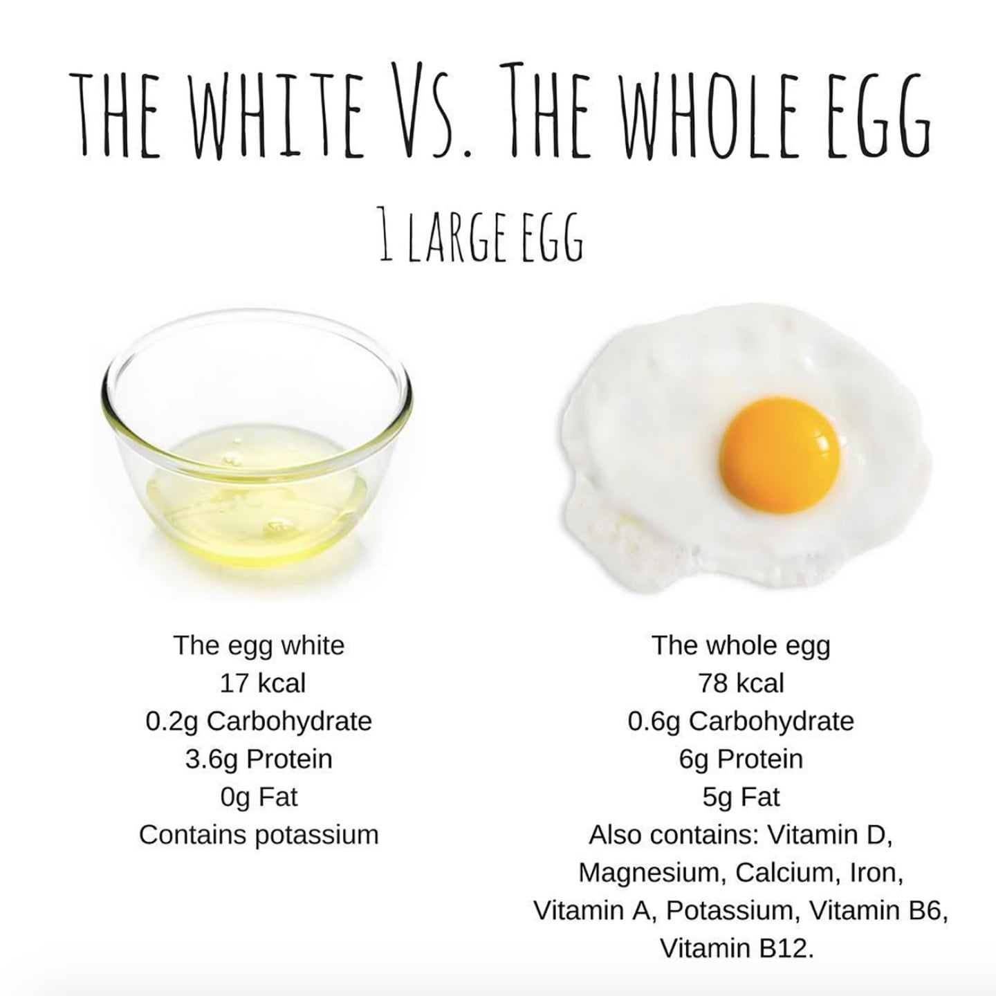 eat whole egg or just white