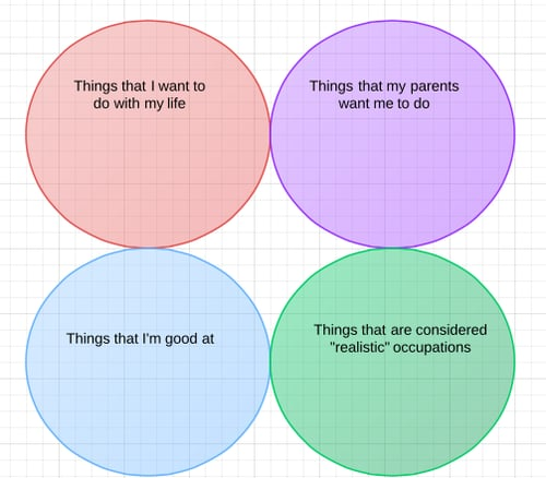 """""""Things that I want to do with my life . . . """" Source: Reddit user Shandy_John via Imgur"""
