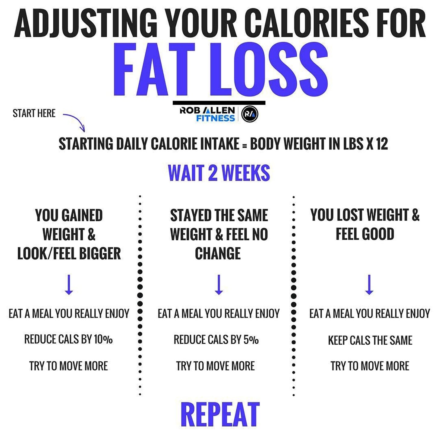 Daily calorie intake to lose weight: find out your recommended amount.