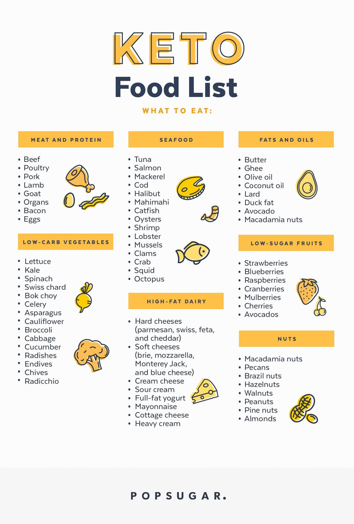 list of food allowed in keto diet