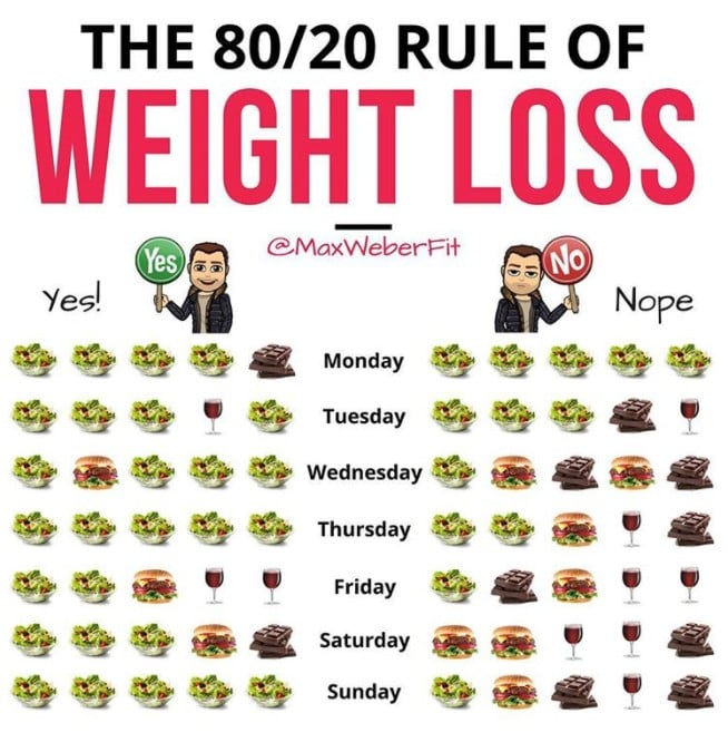 80/20 Diet and Weight Loss | POPSUGAR Fitness