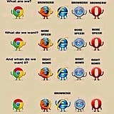 And you realized just how slow IE can be.