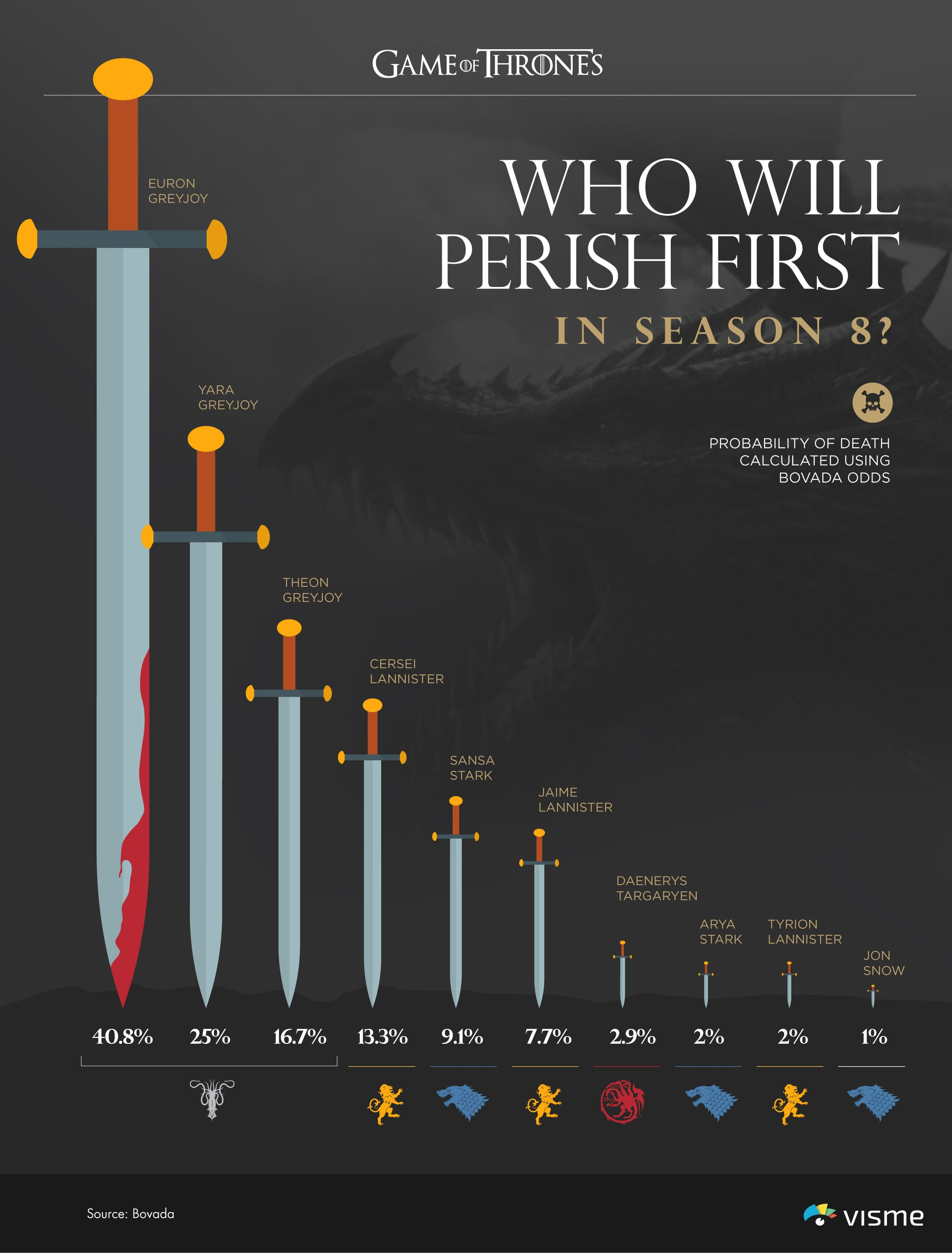 game of thrones season 8 graphs popsugar entertainment. Black Bedroom Furniture Sets. Home Design Ideas