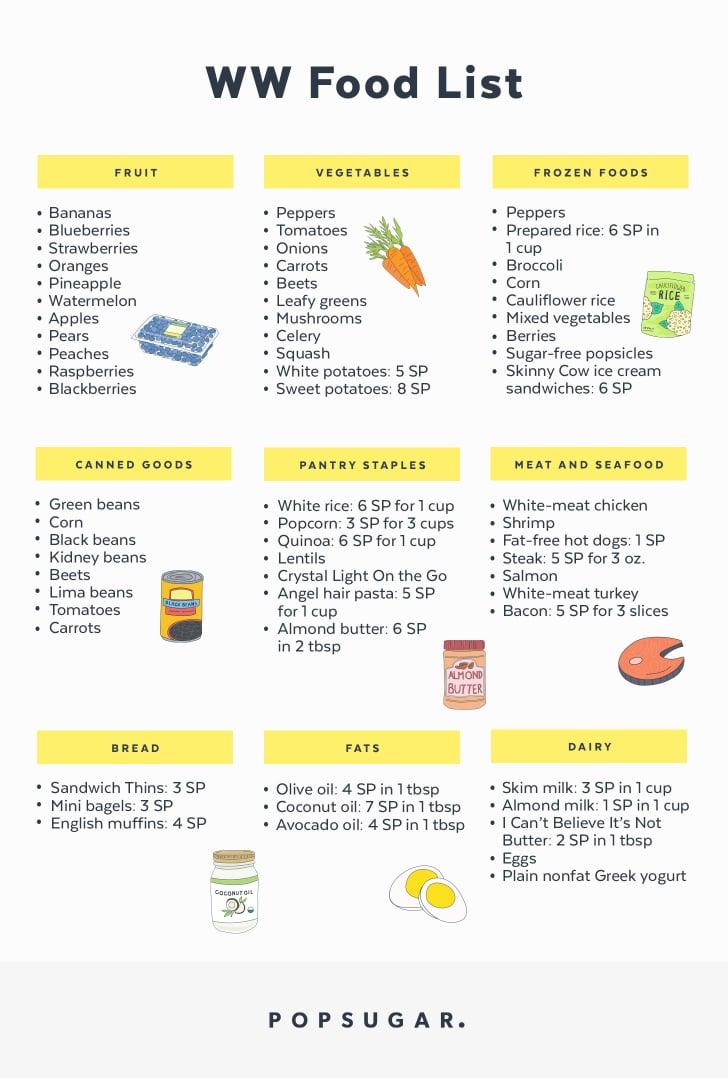 Ww Shopping List Popsugar Fitness