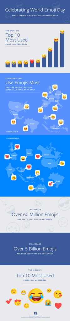 The Emoji the World Loves (and Uses) the Most