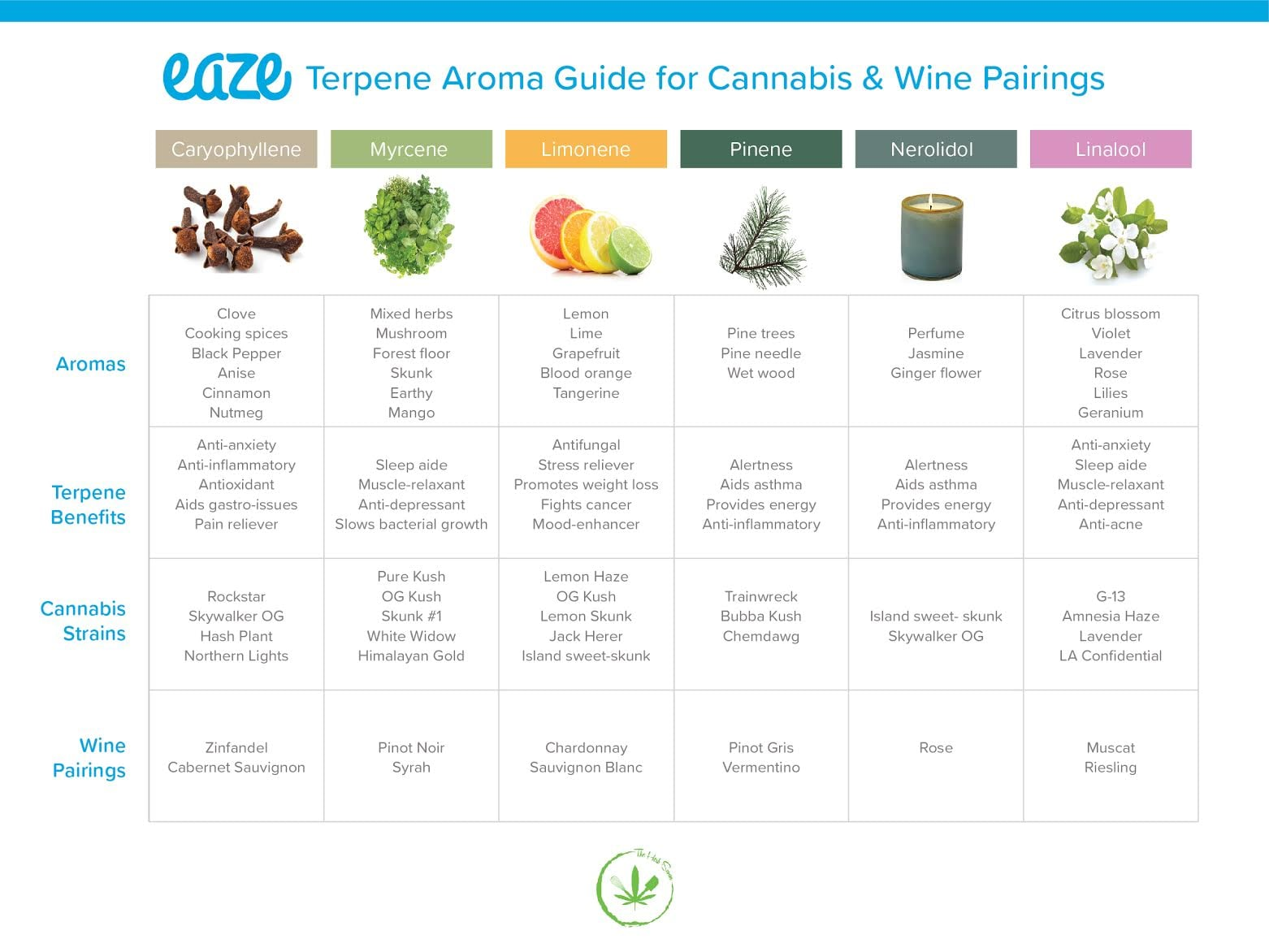 Weed and Wine Pairings | POPSUGAR News