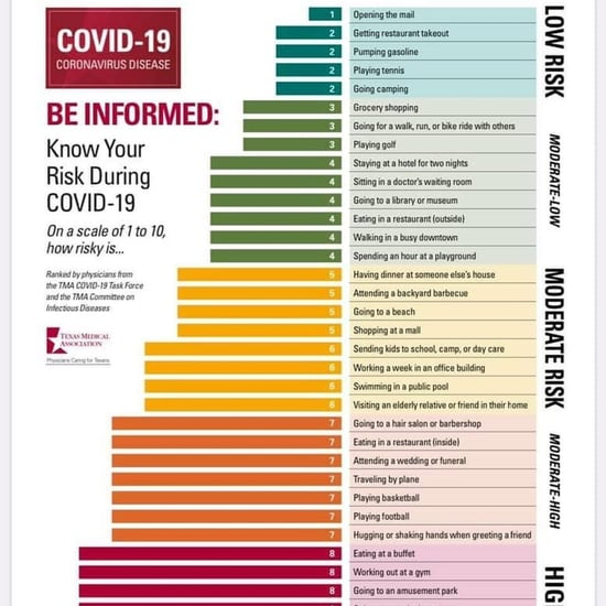 Activity Risk Chart For COVID-19: Texas Medical Association