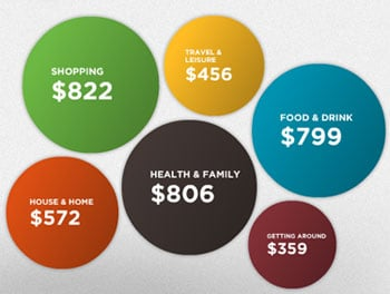 Bundle Tells You What Others Are Spending in Your Area