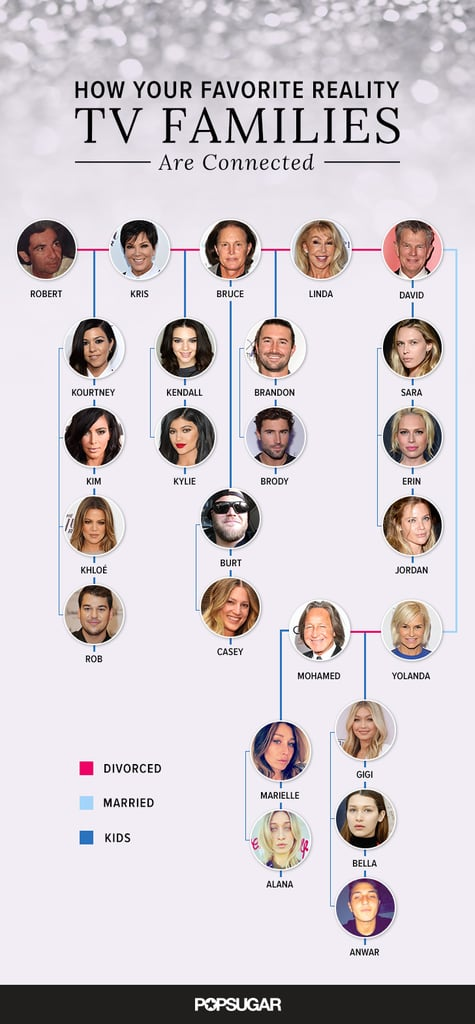 Did you know that BFFs and It models Kendall Jenner and Gigi Hadid are almost related? See, there's a web of four famous families who are all connected by marriage: the Kardashians, the Jenners, the Hadids, and the Fosters. You may recognize all four families thanks to Keeping Up With the Kardashians, The Real Housewives of Beverly Hills, and the mockumentary TV show Barely Famous, but the connections between each family can be a bit confusing. We're breaking it down step-by-step, so keep reading to understand the web of family trees, then check out sweet snaps of fashionable friends Gigi and Kendall.